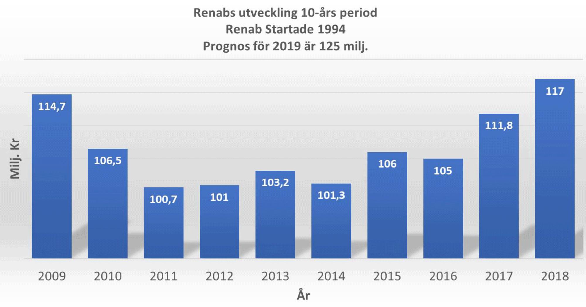 Renabs utvecklingen graph år 2019