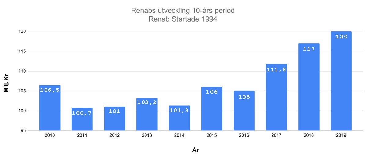 Renabs utvecklingen graph år 2020